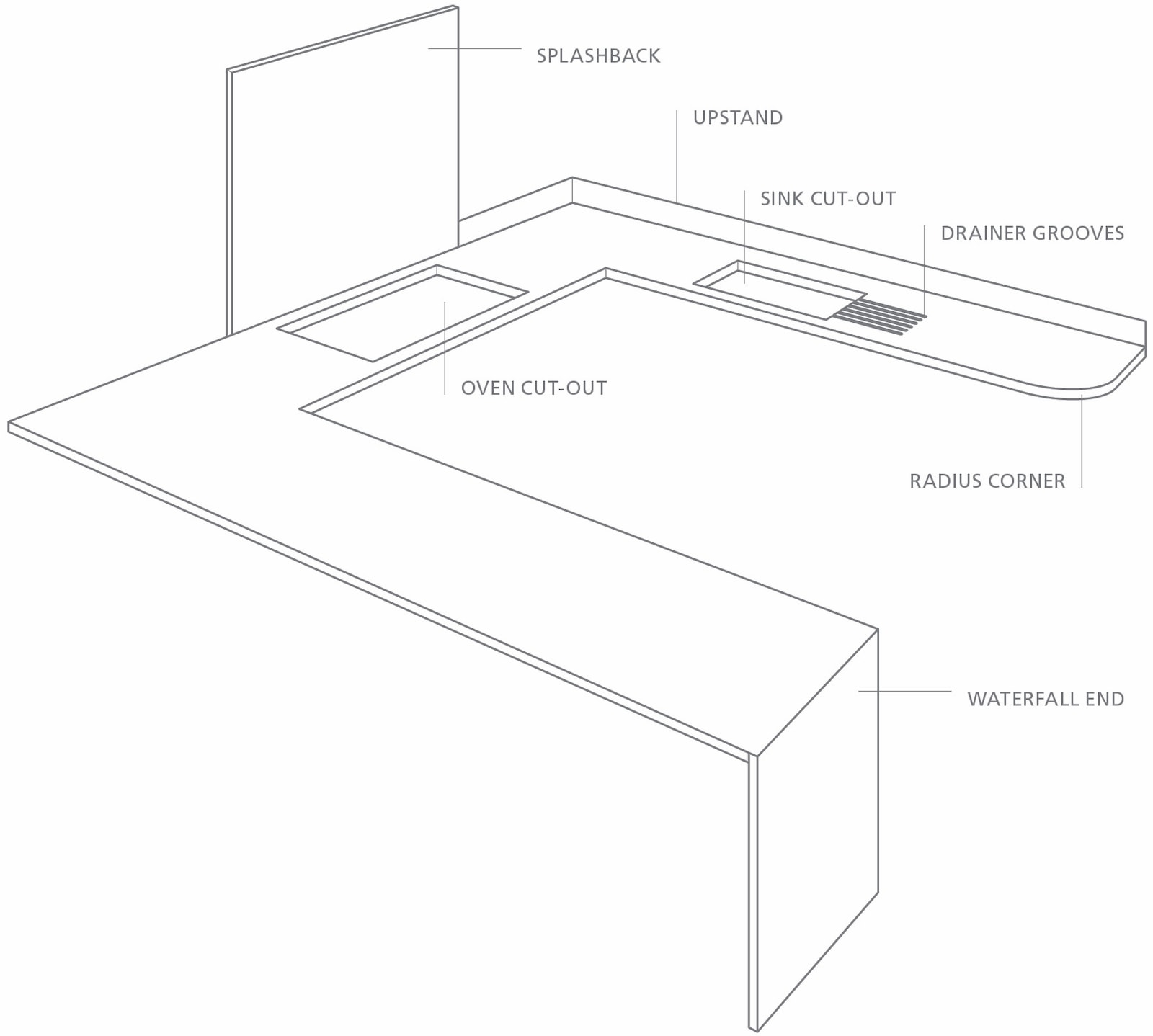 GUIDE TO KITCHEN BENCHTOPS